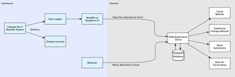 Diagram showing how information is sent by WiFi to a Vantage console and the Vantage data logger; and data is then downloaded by WeeWX running on a Raspberry Pi which emails data to the web server where it is saved to a database and used to publish information on the Tarset website, the Gatehouse website, in email messages and for information published in Tarset News' />  				<p>The <a href=