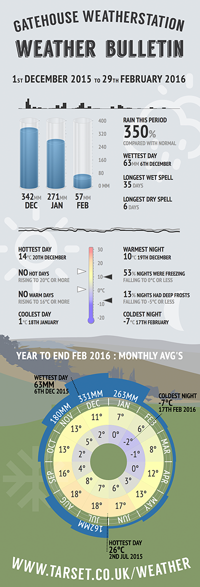 Quarterly weather infographic for December 2015 to February 2016