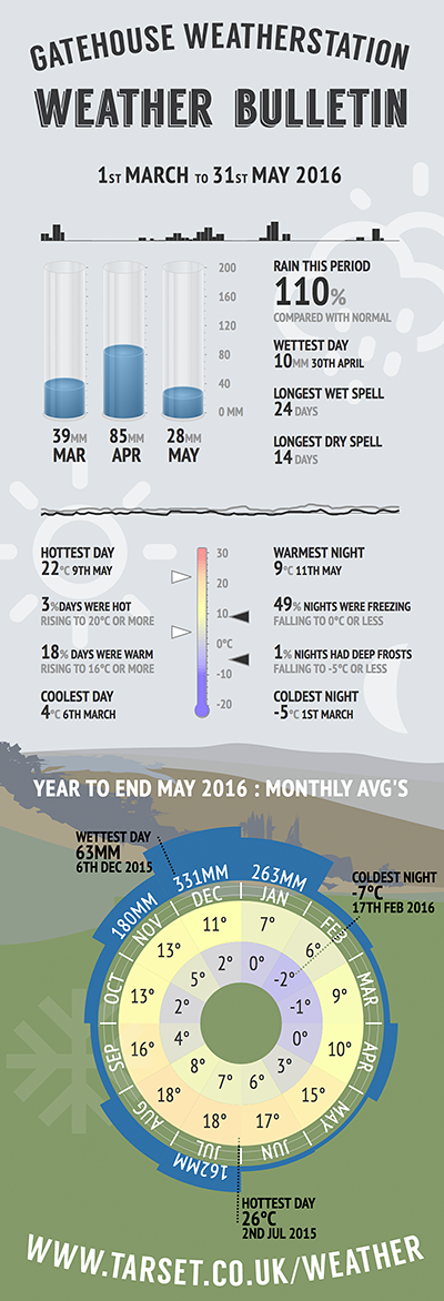 Quarterly weather infographic for March to May 2016